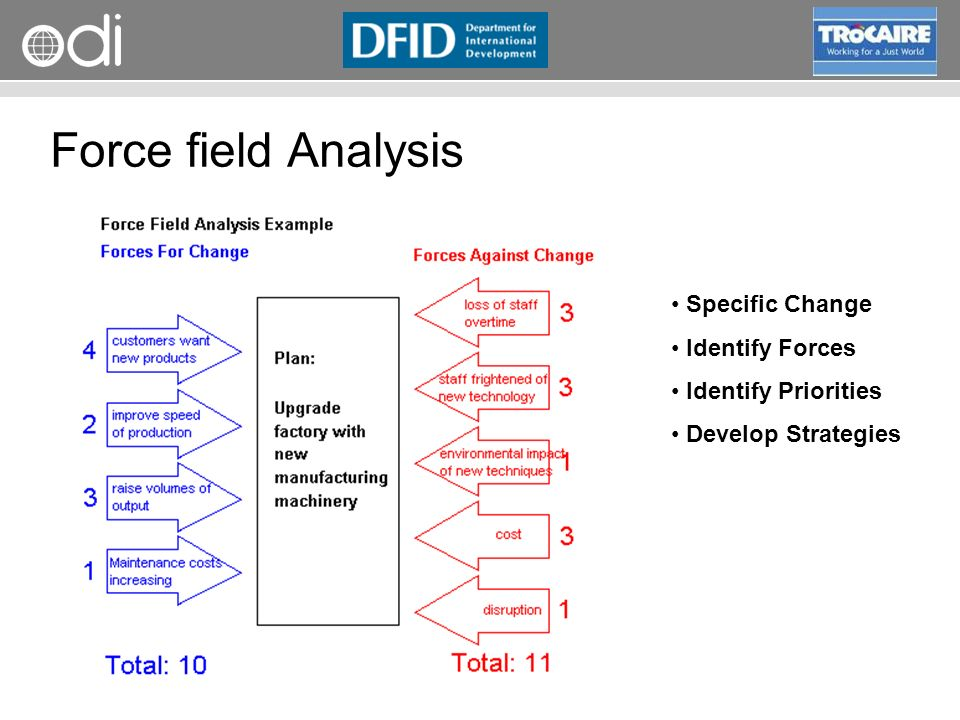 Force field Analysis Specific Change Identify Forces