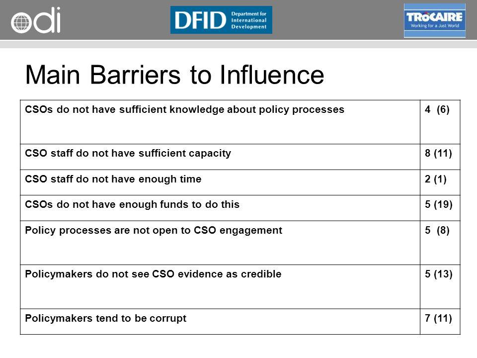Main Barriers to Influence