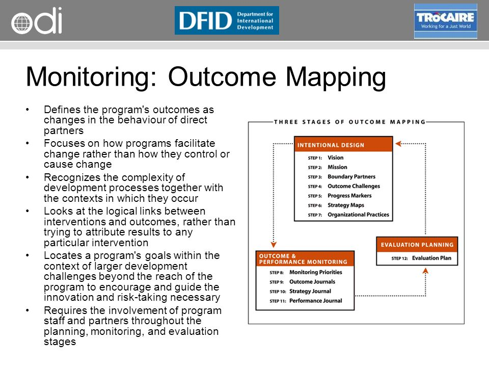 Monitoring: Outcome Mapping