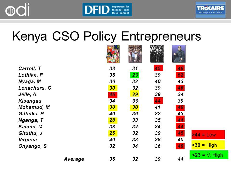 Kenya CSO Policy Entrepreneurs