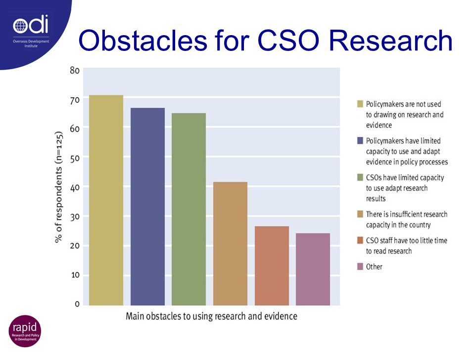 Obstacles for CSO Research