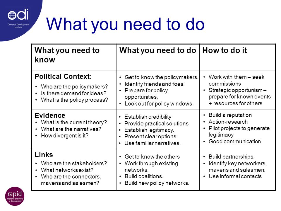 What you need to do What you need to know What you need to do