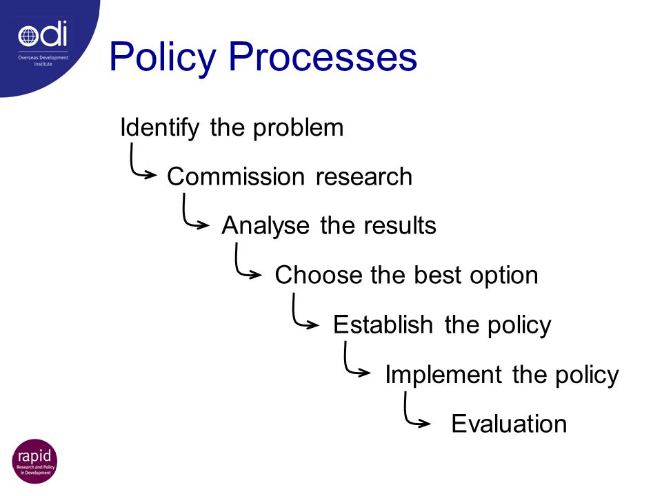 Policy Processes Identify the problem Commission research