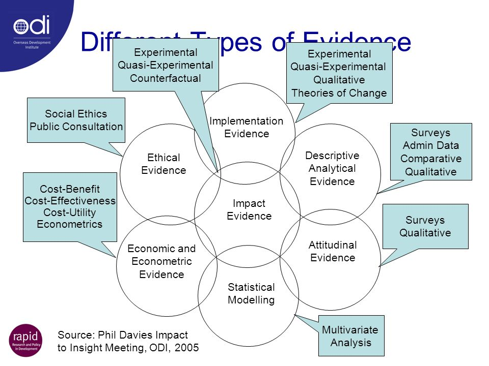 Different Types of Evidence