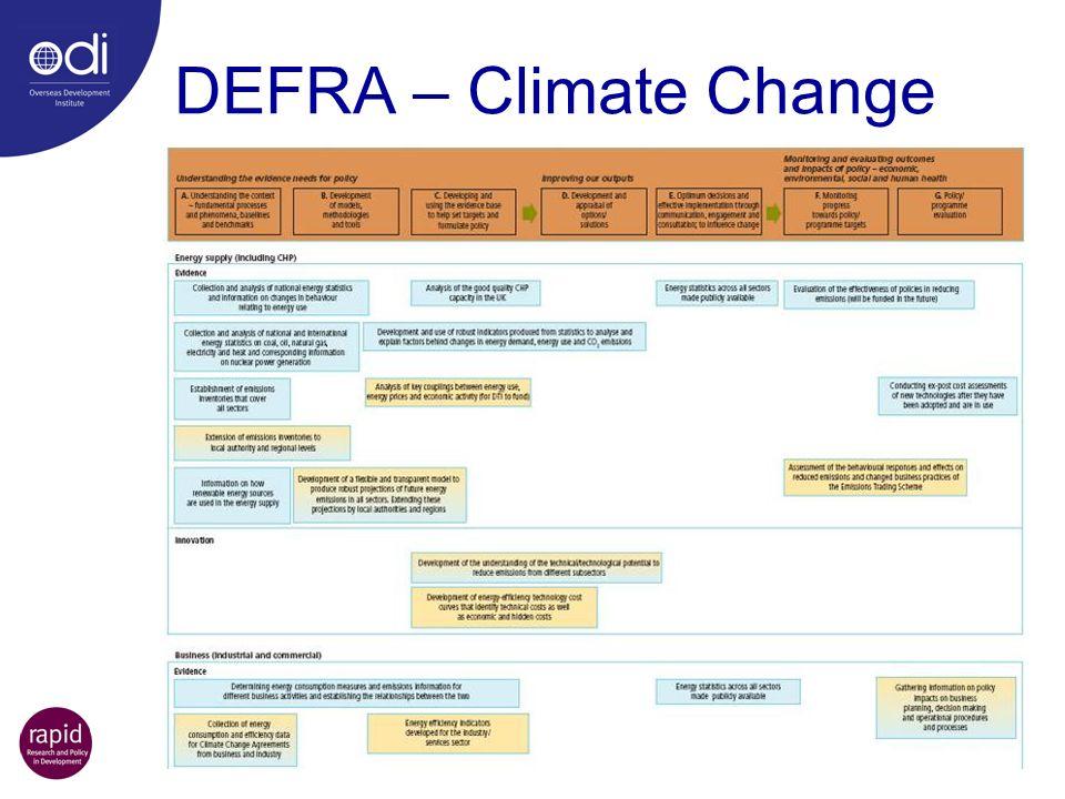 DEFRA – Climate Change