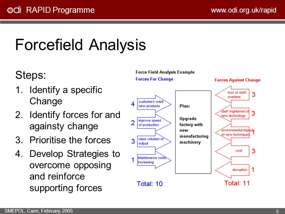 Forcefield Analysis Steps: Identify a specific Change