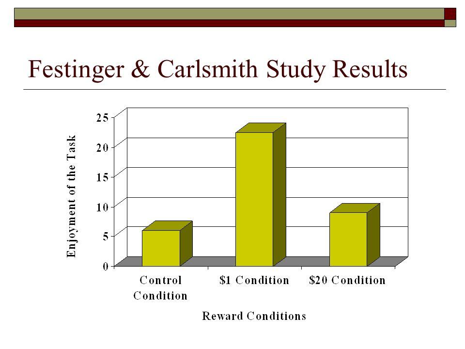 Festinger carlsmith classic study