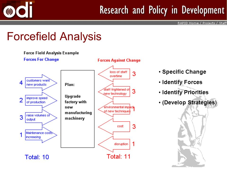 Forcefield Analysis Specific Change Identify Forces