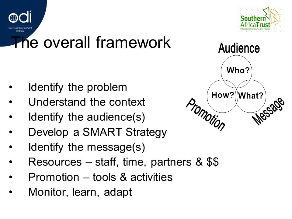 The overall framework Identify the problem Understand the context