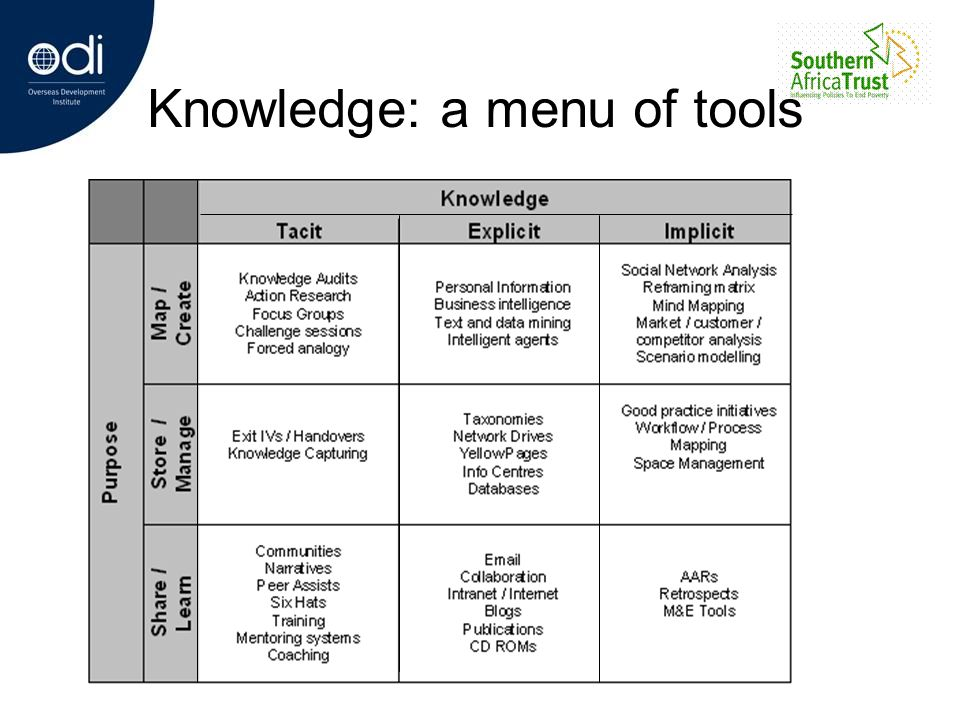 Knowledge: a menu of tools