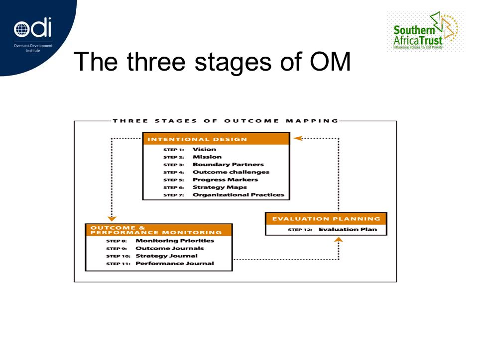 The three stages of OM