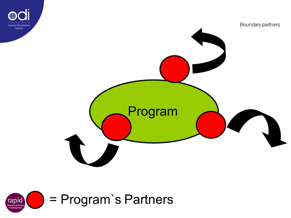 Boundary partners = Program`s Partners Program