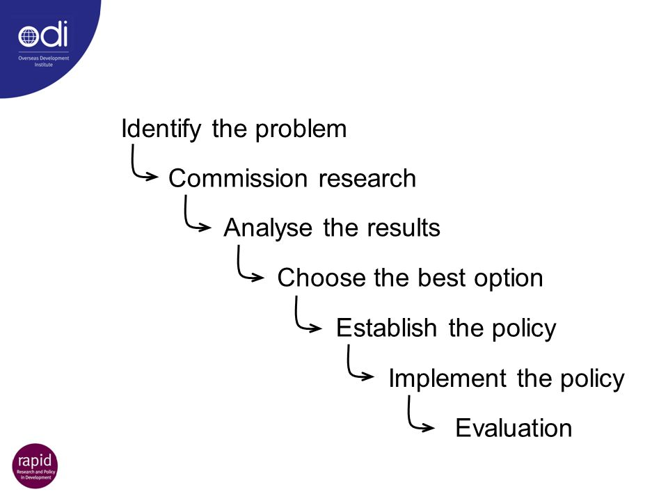 Identify the problem Commission research. Analyse the results. Choose the best option. Establish the policy.