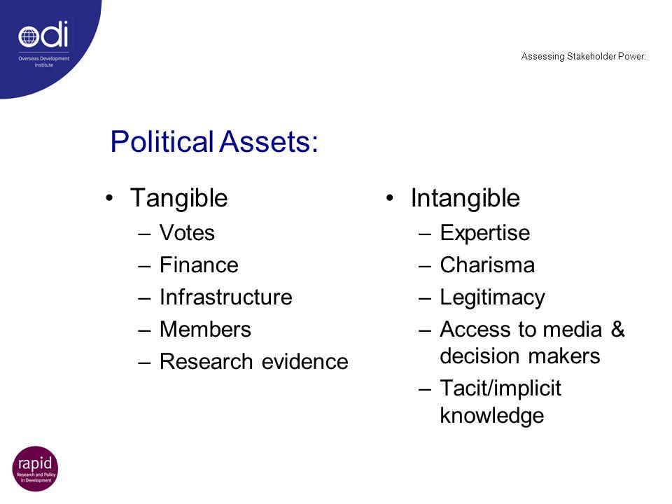 Assessing Stakeholder Power: