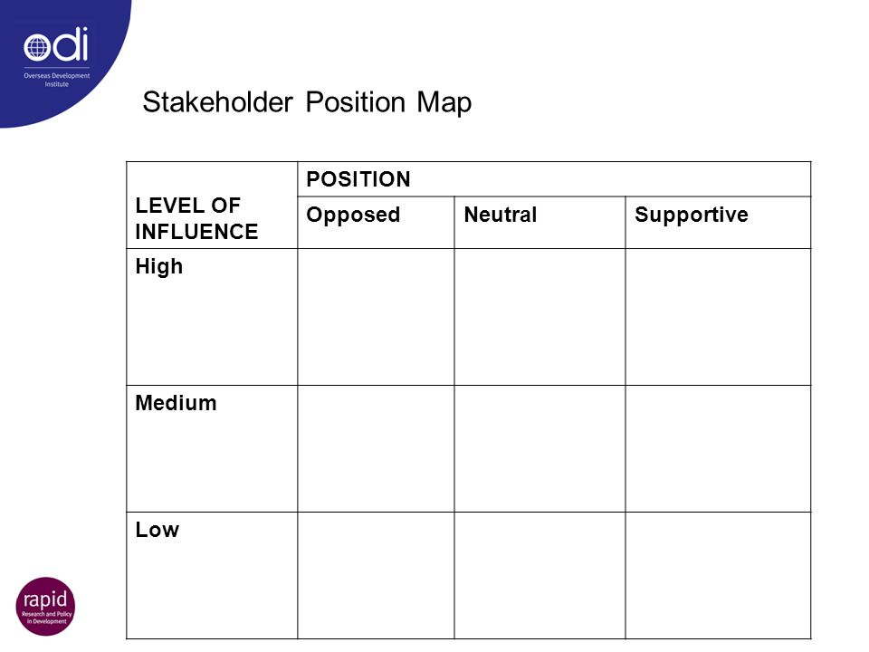 Stakeholder Position Map