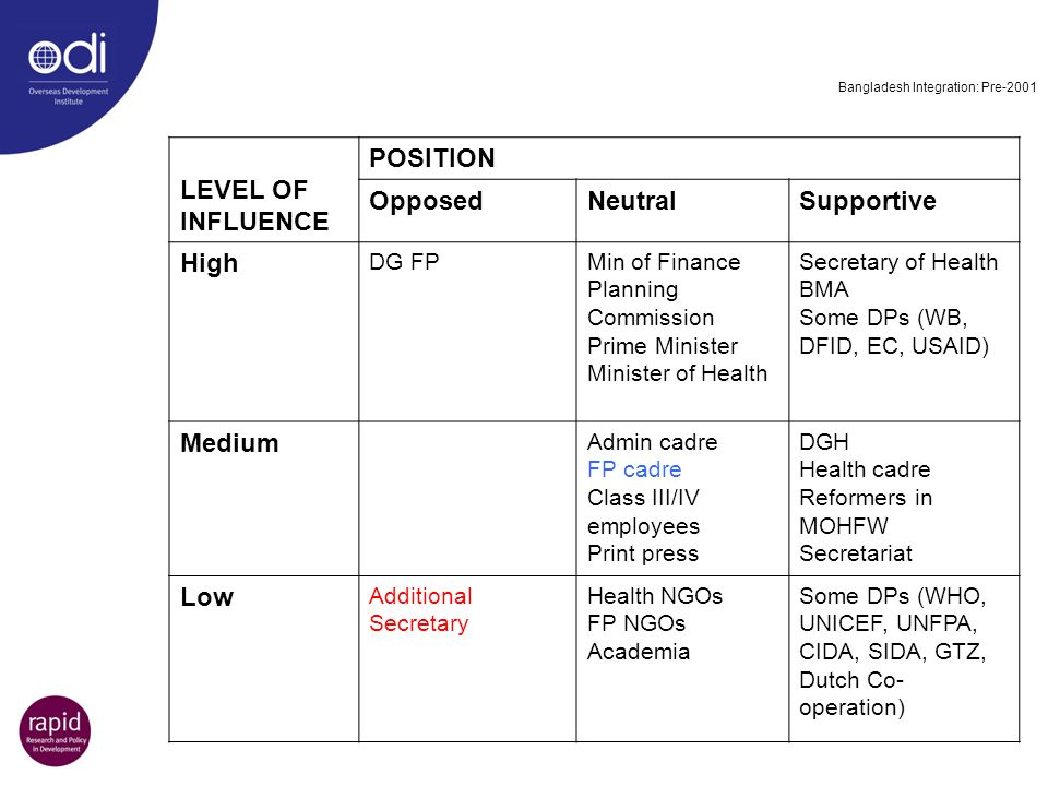 LEVEL OF INFLUENCE POSITION Opposed Neutral Supportive High Medium Low