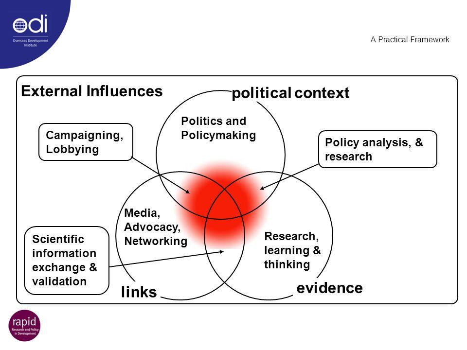 External Influences political context evidence links