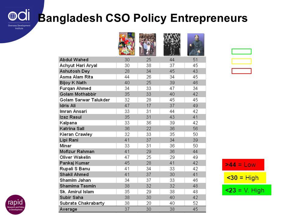 Bangladesh CSO Policy Entrepreneurs