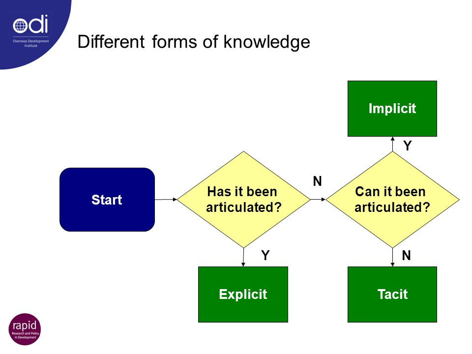 Different forms of knowledge