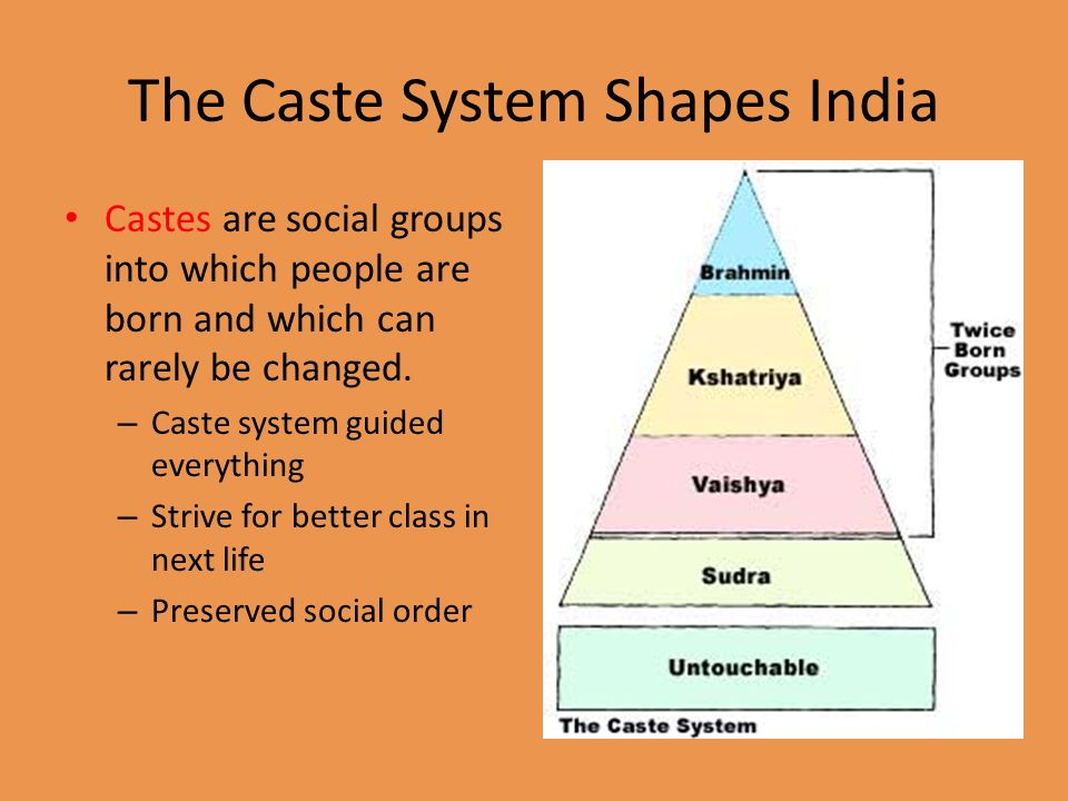 Caste duties - Maintain Researching Britannica