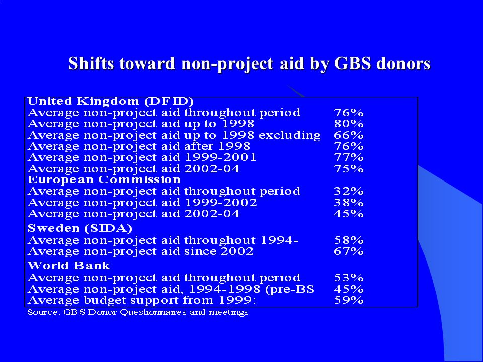 Shifts toward non-project aid by GBS donors