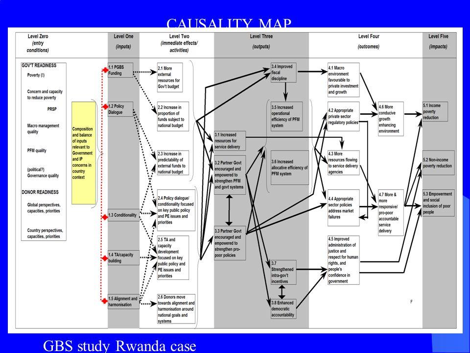 CAUSALITY MAP GBS study Rwanda case