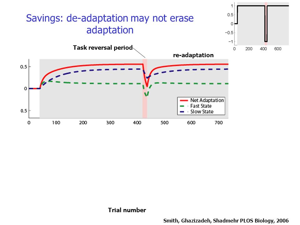 Savings: de-adaptation may not erase adaptation