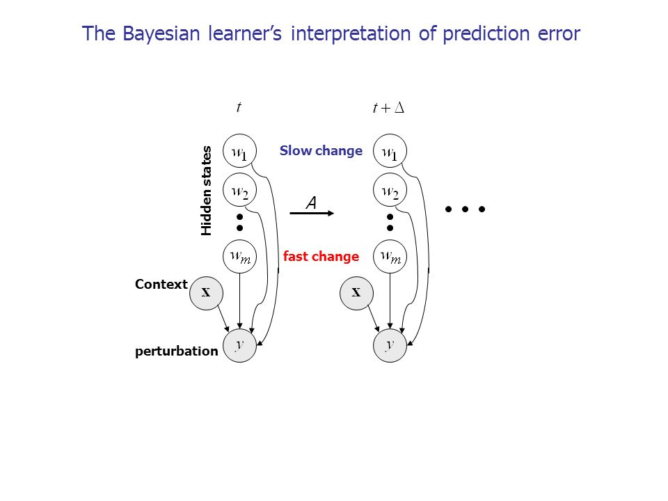 The Bayesian learner's interpretation of prediction error