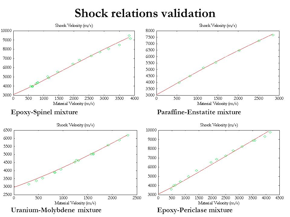 Shock relations validation
