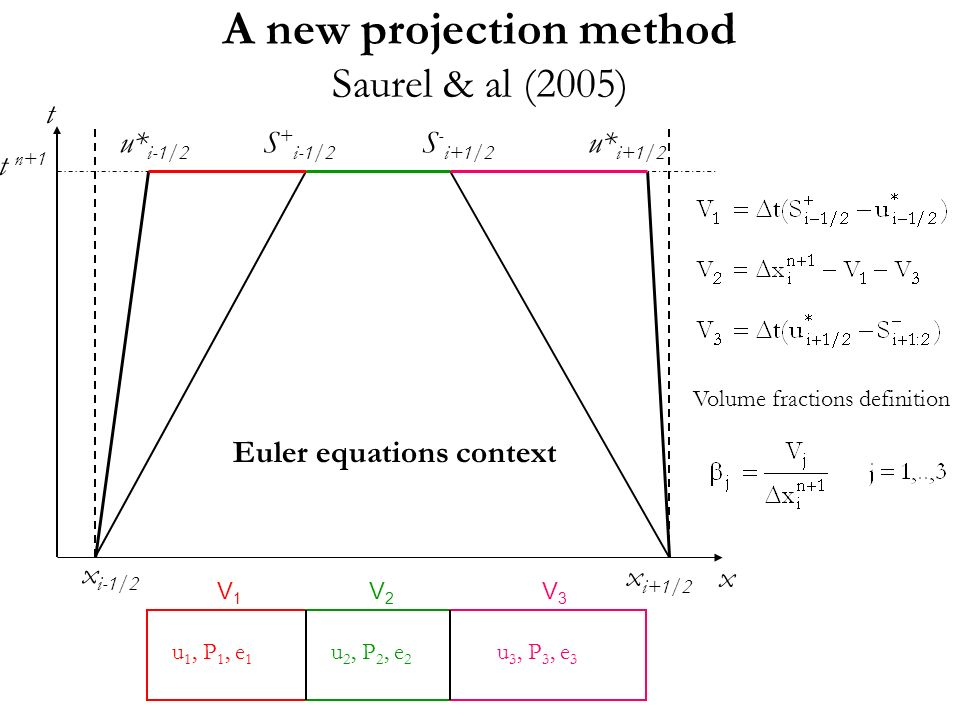 A new projection method Saurel & al (2005)