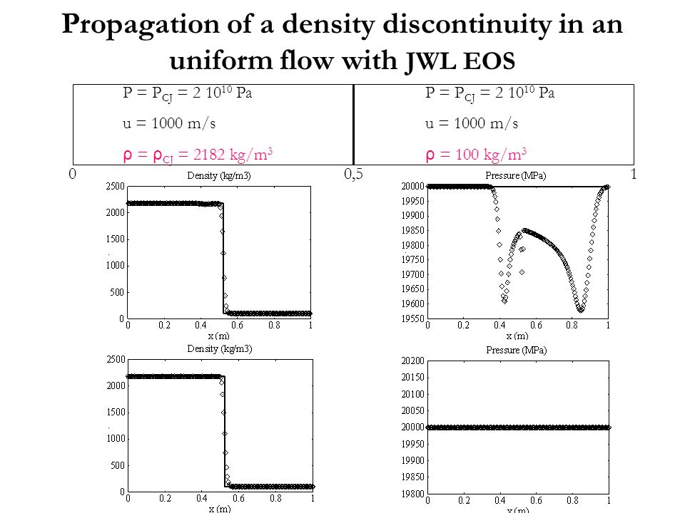 Propagation of a density discontinuity in an uniform flow with JWL EOS