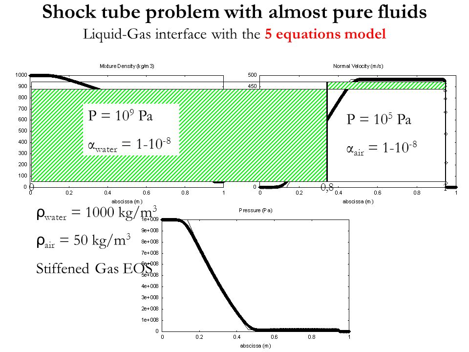 Shock tube problem with almost pure fluids Liquid-Gas interface with the 5 equations model
