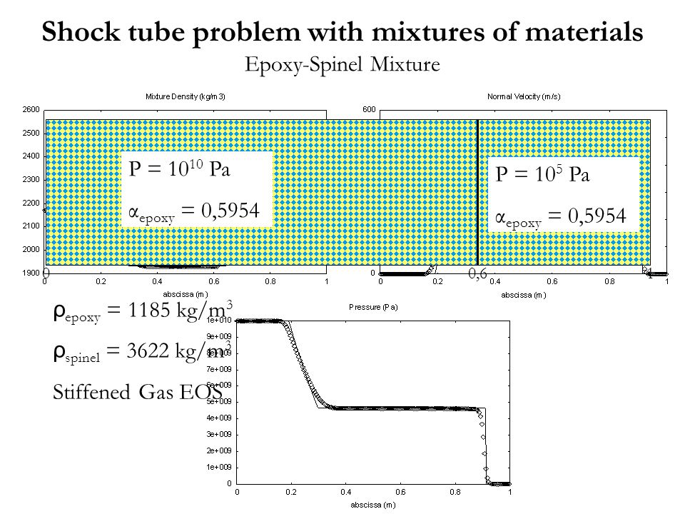 Shock tube problem with mixtures of materials Epoxy-Spinel Mixture