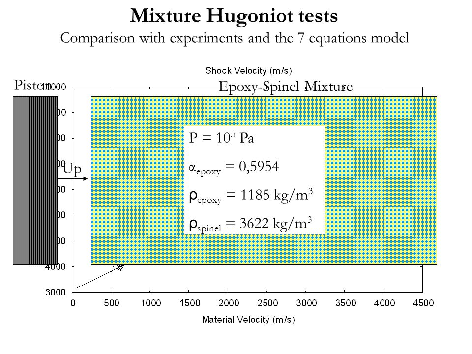 Mixture Hugoniot tests Comparison with experiments and the 7 equations model