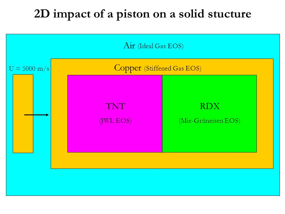 2D impact of a piston on a solid stucture