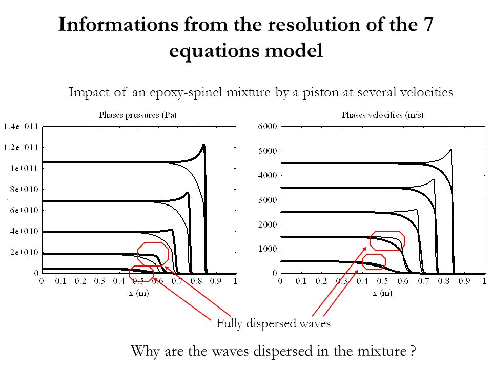 Informations from the resolution of the 7 equations model