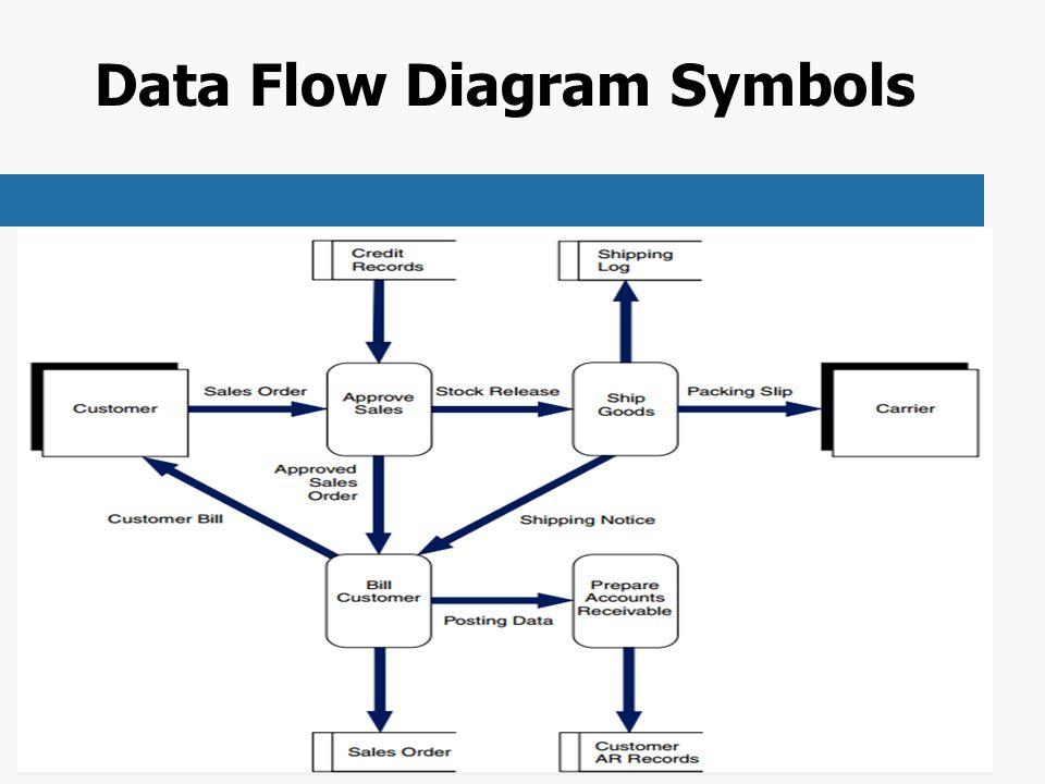 22 data flow diagram symbols - Expenditure Cycle Data Flow Diagram