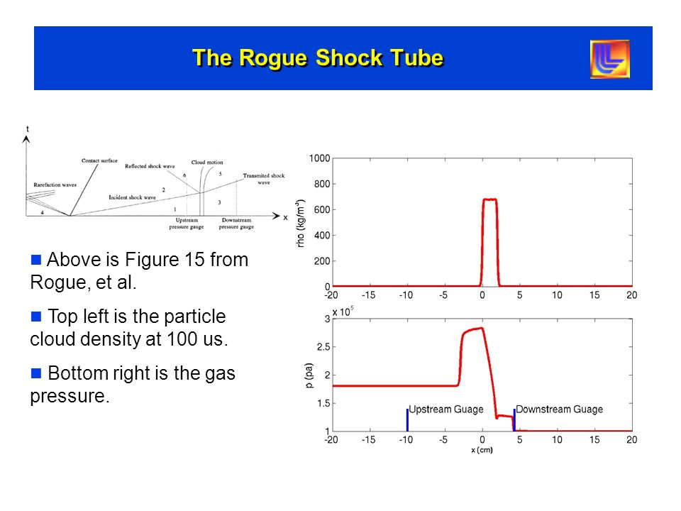 The Rogue Shock Tube Above is Figure 15 from Rogue, et al.