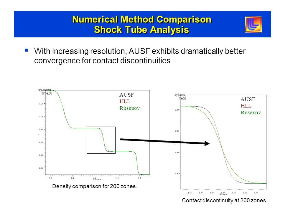 Numerical Method Comparison Shock Tube Analysis