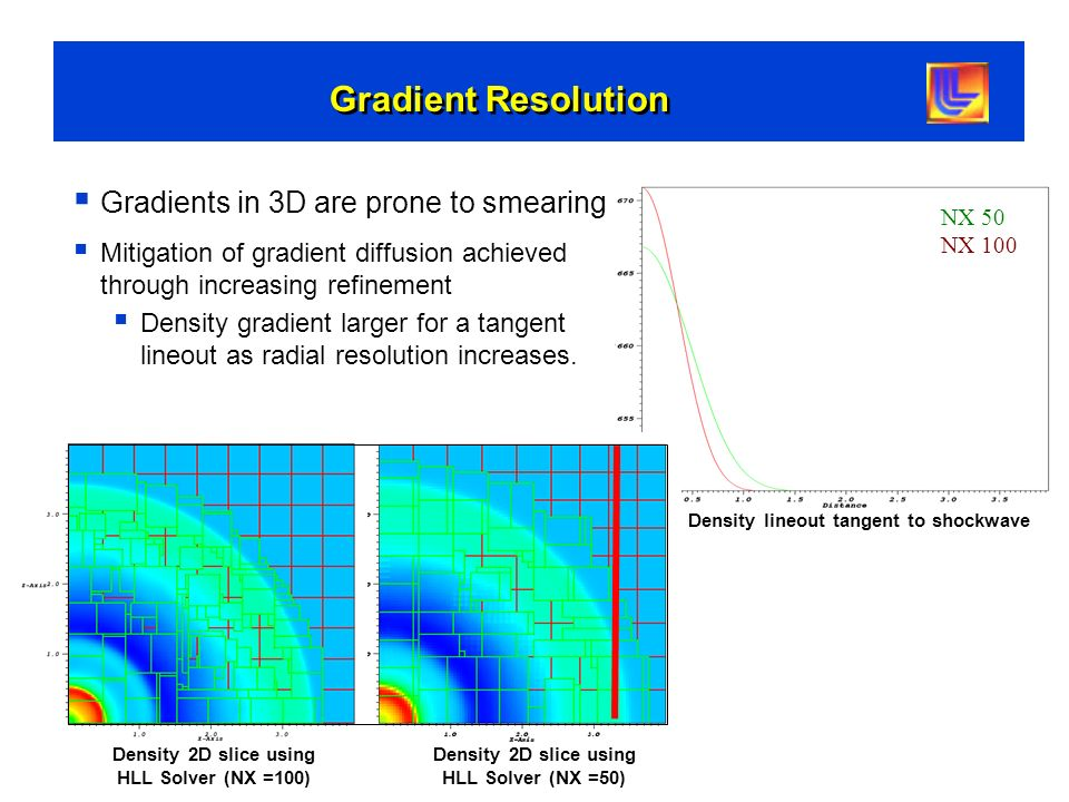 Gradient Resolution Gradients in 3D are prone to smearing