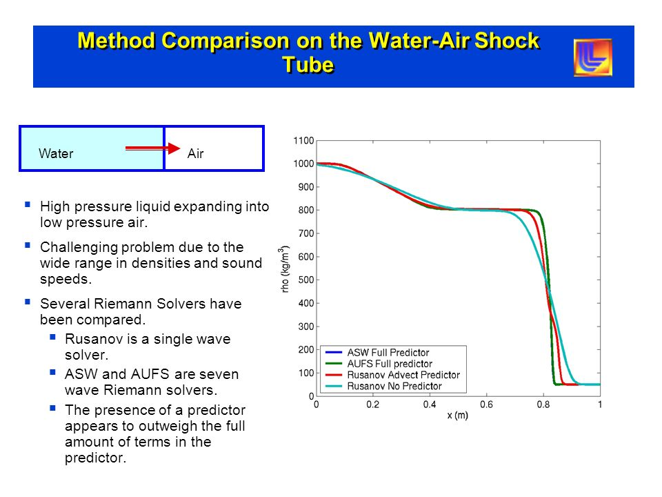 Method Comparison on the Water-Air Shock Tube