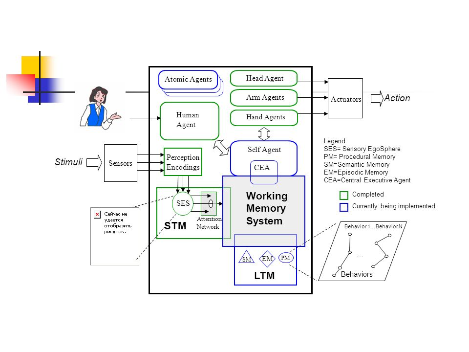 Working Memory System STM LTM Action Stimuli Atomic Agents Head Agent