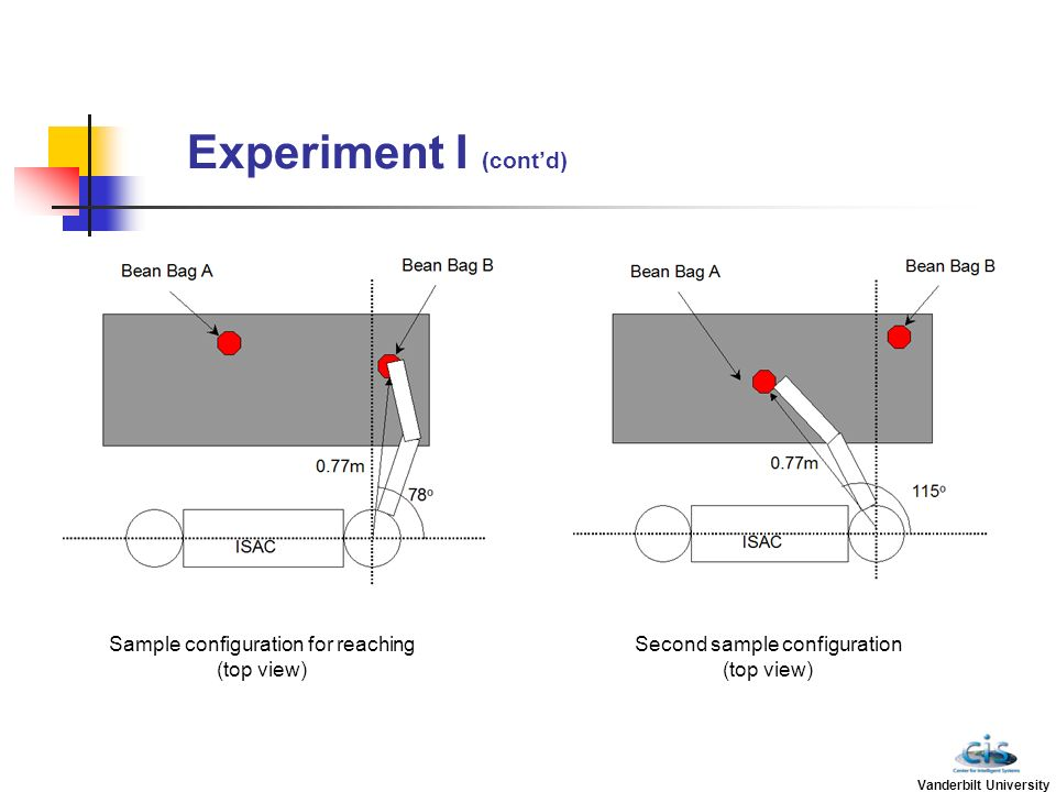 Experiment I (cont'd) Sample configuration for reaching