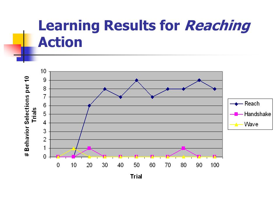 Learning Results for Reaching Action
