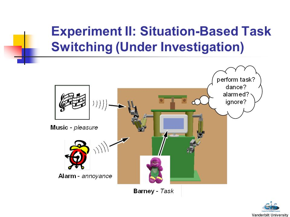 Experiment II: Situation-Based Task Switching (Under Investigation)