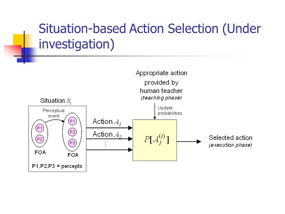 Situation-based Action Selection (Under investigation)