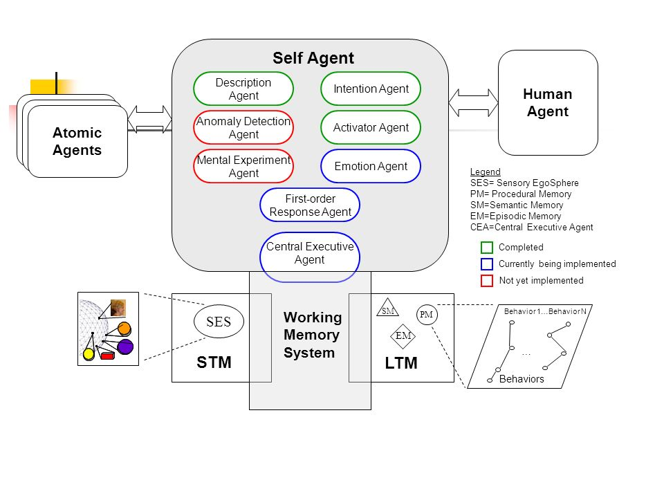 From Intelligent Control To Cognitive Control A
