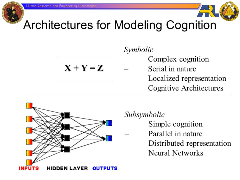 Architectures for Modeling Cognition