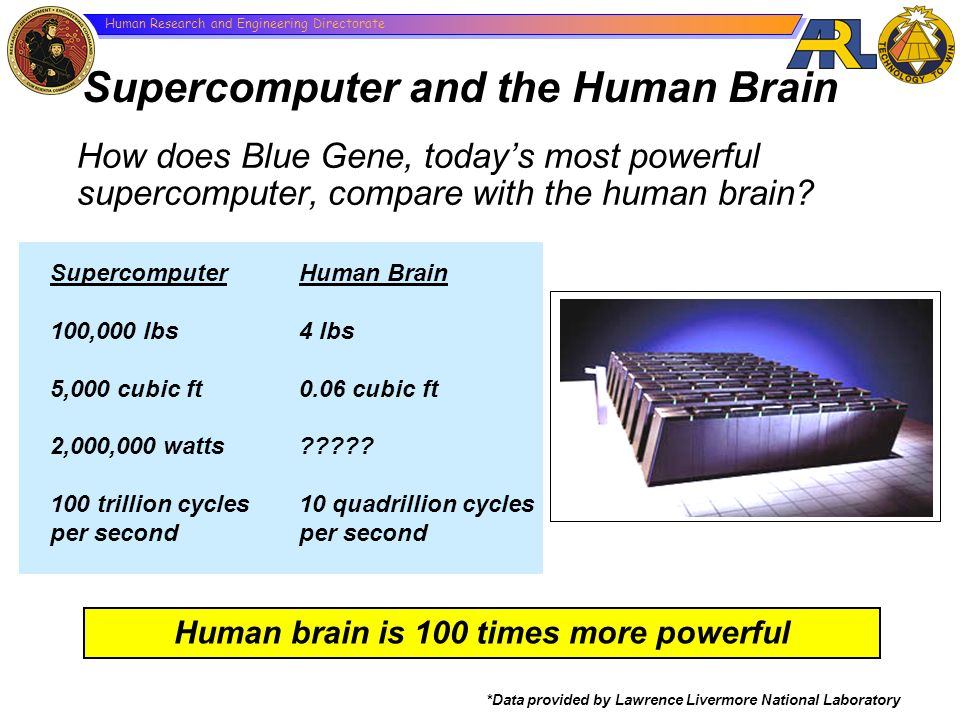 Human brain is 100 times more powerful