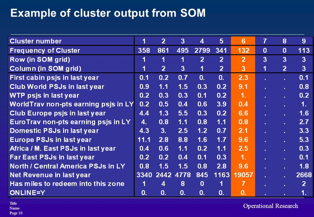 Example of cluster output from SOM